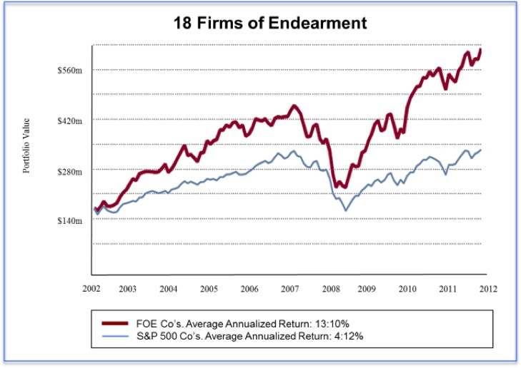 18 Firms of Endearment