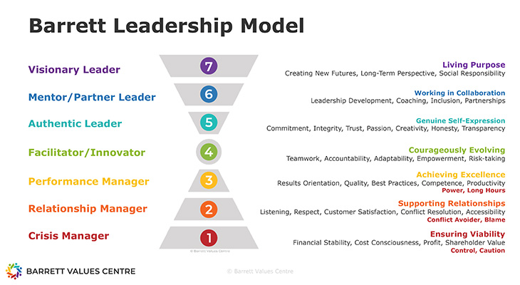 Barrett Leadership Model